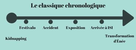 Classique chronologique.jpg